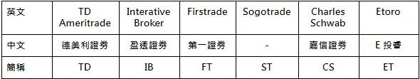 各劵商的中英文名稱和簡稱