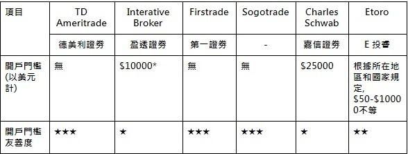 各美股券商的投資門檻
