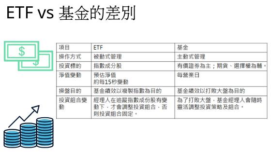 ETF和基金的差別