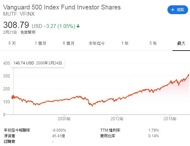 投資 基本 概念