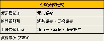 台灣券商比較