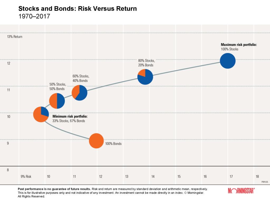 風險與報酬圖