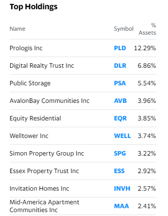 RWR reits top holding