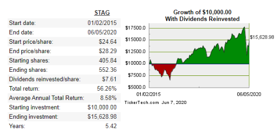 STAG reits total return