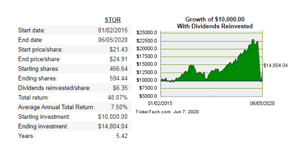 STOR reits total return
