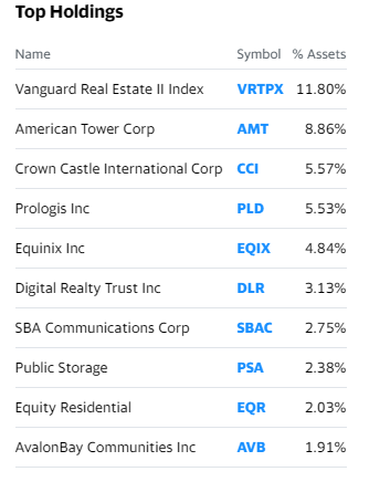 VNQ reits top holding