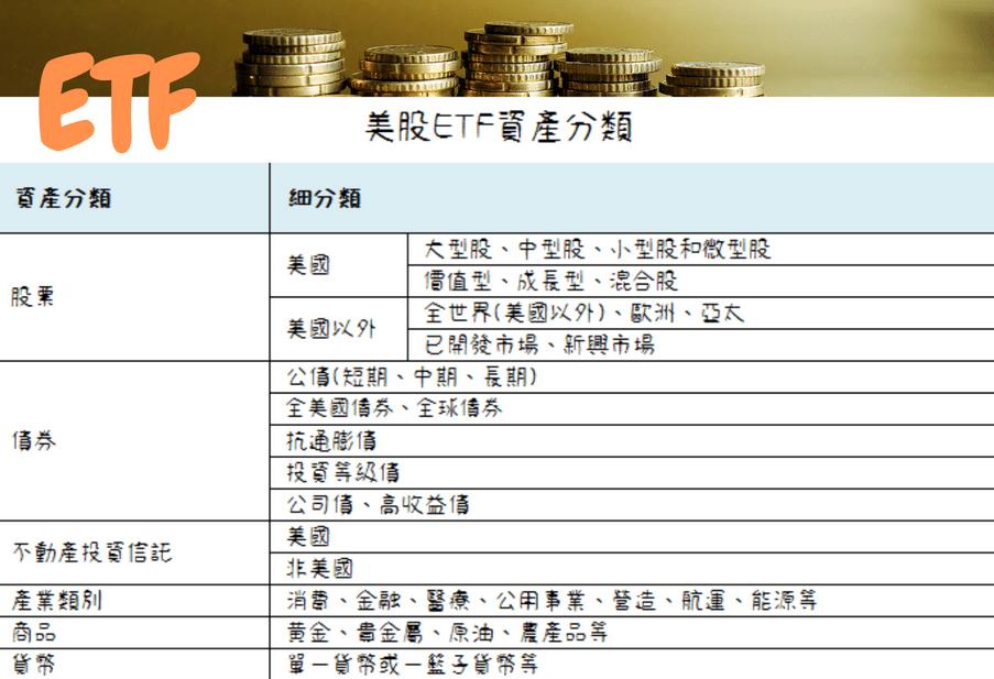 ETF資產分類