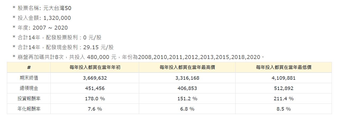 0050歷史回測2007 2020加碼
