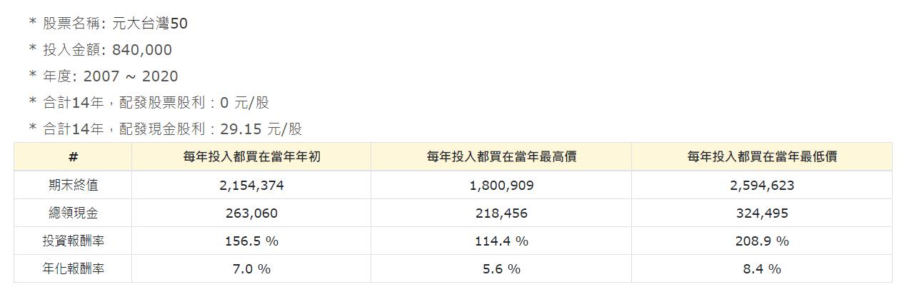 0050歷史回測2007 2020
