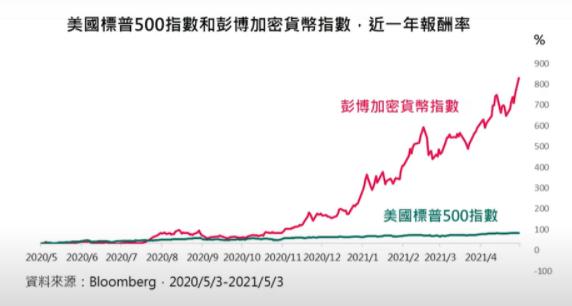 S&P500和彭博加密貨幣指數比較